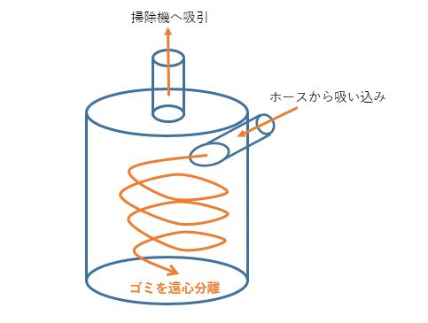 サイクロンイメージ図